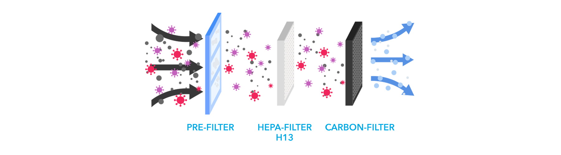 3-Layer-Filter-System